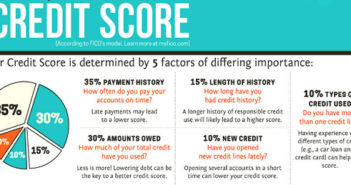 Raising_the_bar_.how_your_your_credit_score_is_calculated